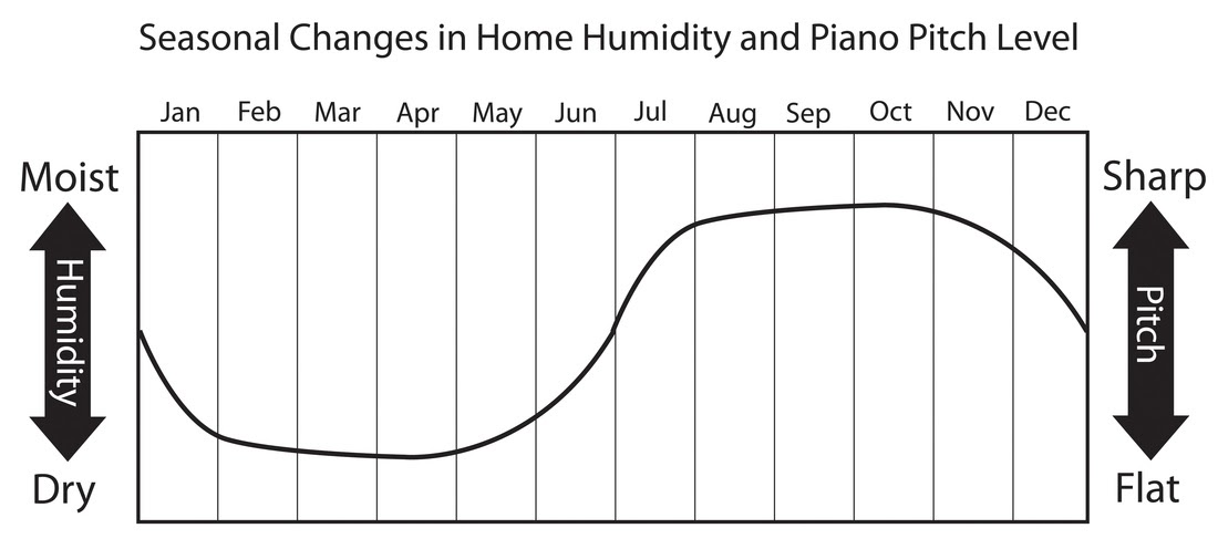 Seasonal Changes in the piano pitch graphic. In dry months the piano will typically go flat and in the humid months the piano will typically go sharp